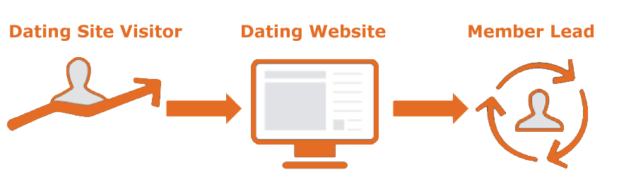 Dating Site Member Lead