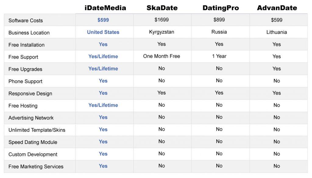 Dating Software Comparison Grid